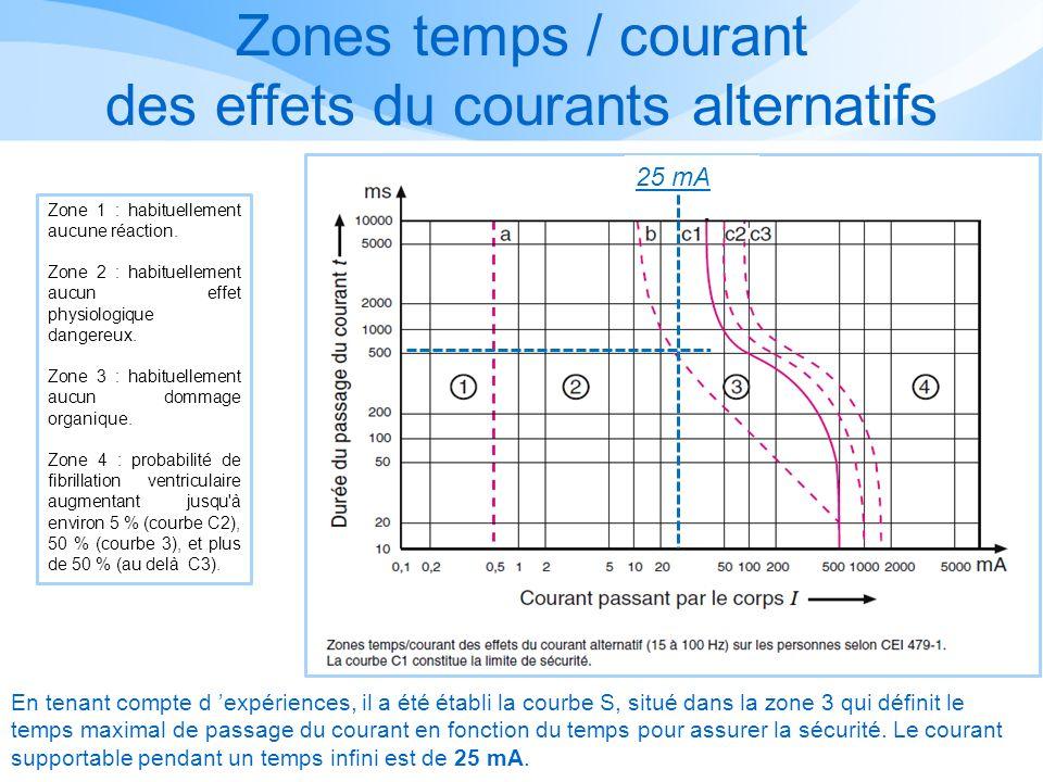 Zones temps / courant des effets du courants alternatifs