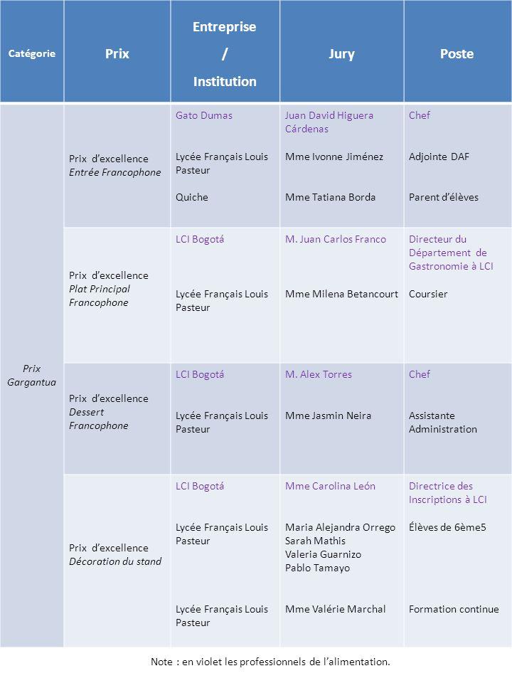 Prix Entreprise / Institution Jury Poste
