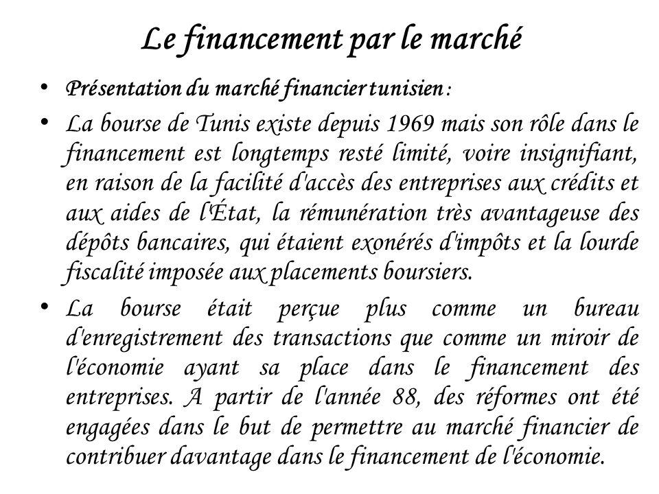 Le financement par le marché