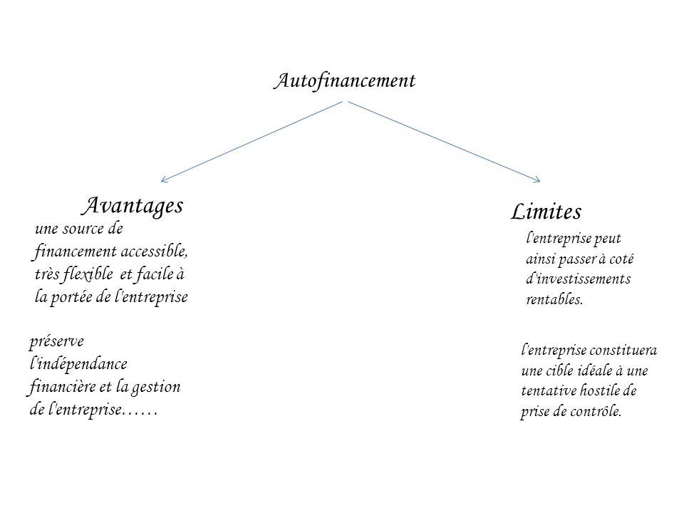 Avantages Limites Autofinancement