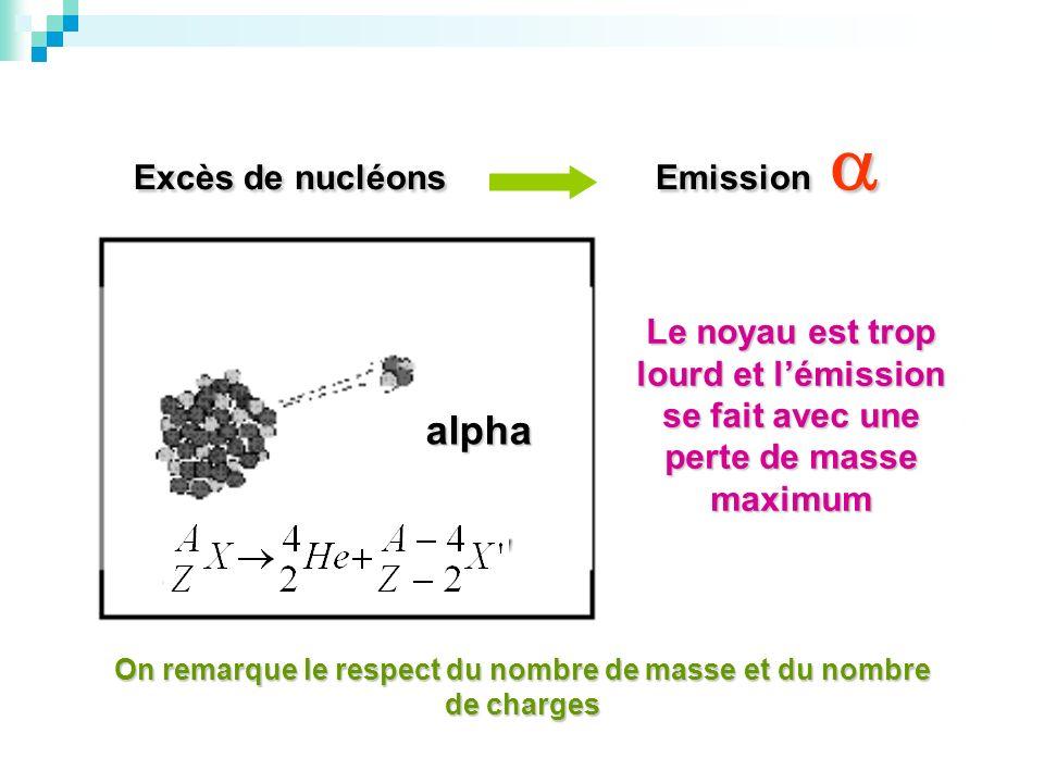 alpha Excès de nucléons Emission 