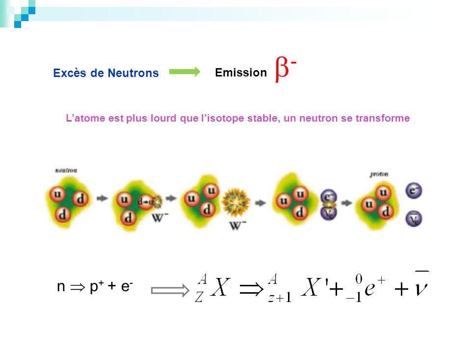 L'atome est plus lourd que l'isotope stable, un neutron se transforme