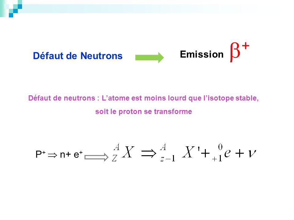 Emission + Défaut de Neutrons P+  n+ e+
