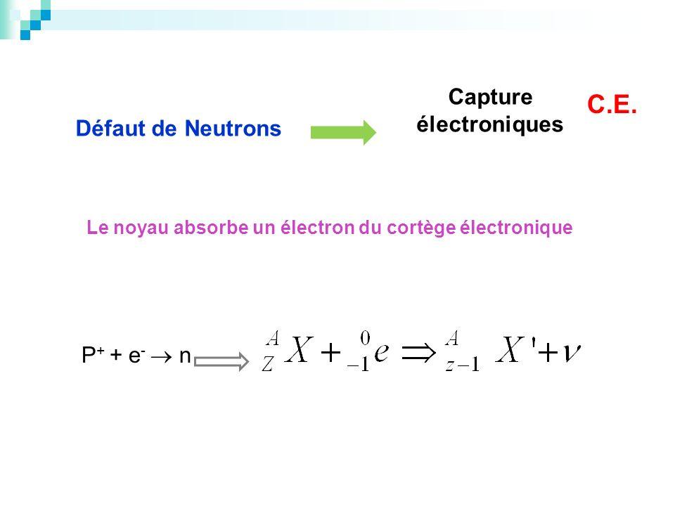 C.E. Capture électroniques Défaut de Neutrons P+ + e-  n