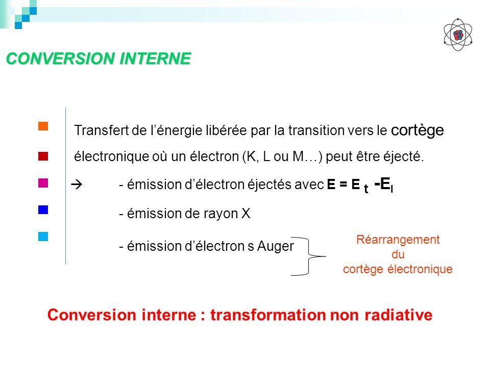 Conversion interne : transformation non radiative
