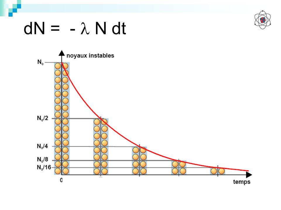 dN = -  N dt