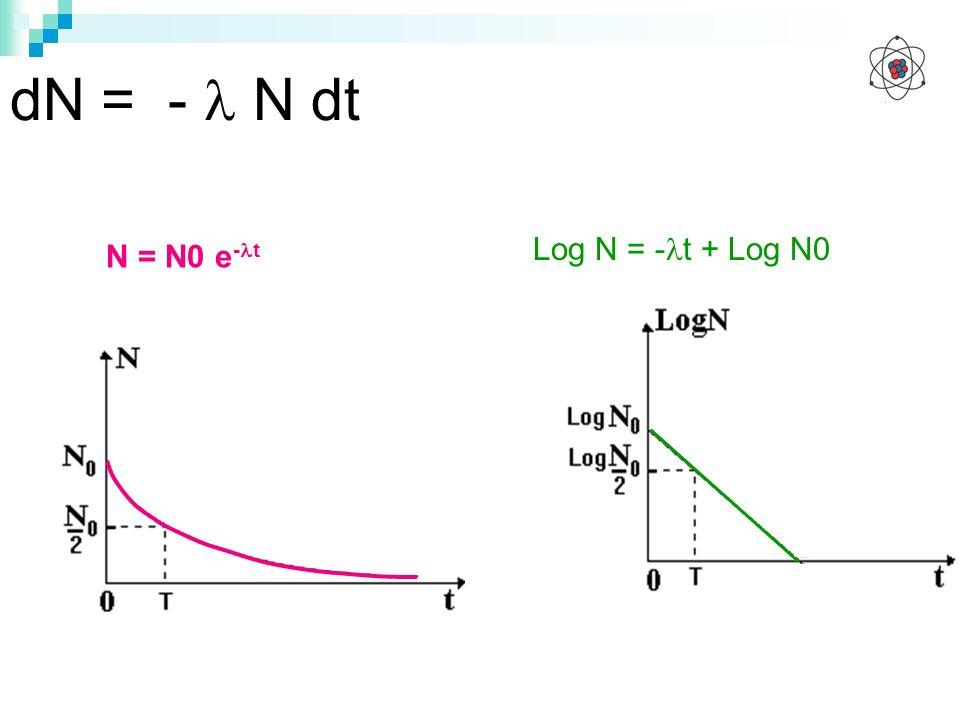 dN = -  N dt Log N = -t + Log N0 N = N0 e-t