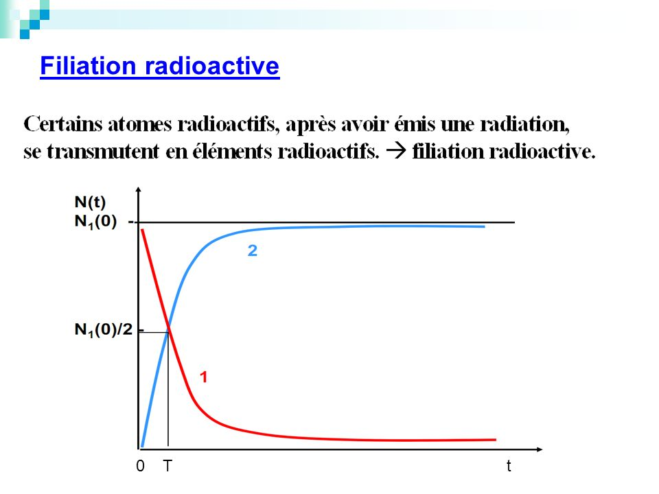 Filiation radioactive