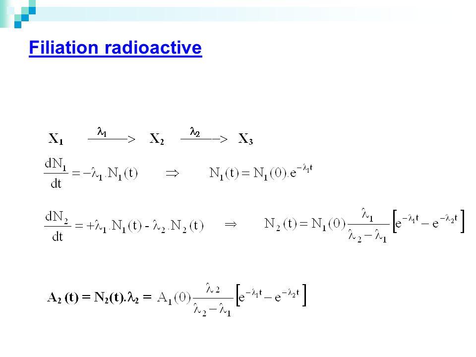 Filiation radioactive