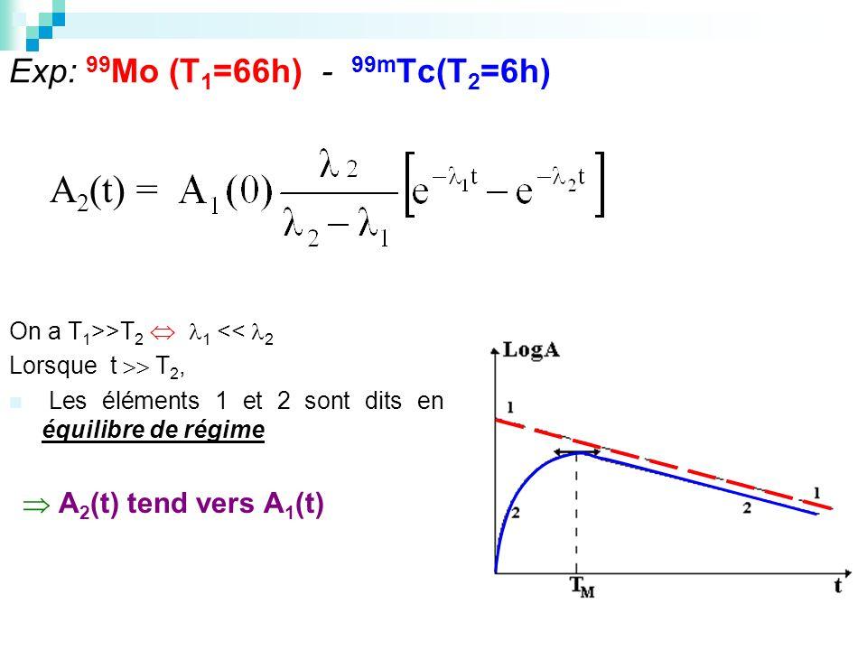 Exp: 99Mo (T1=66h) - 99mTc(T2=6h)