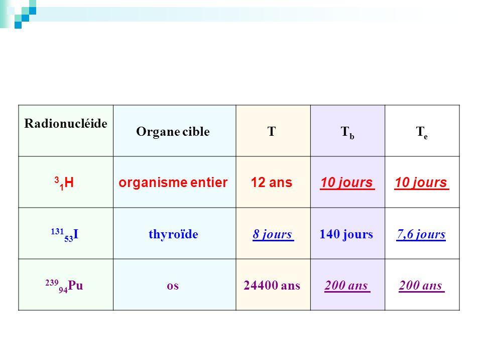 Radionucléide Organe cible T Tb. Te. 31H organisme entier 12 ans 10 jours 13153I thyroïde