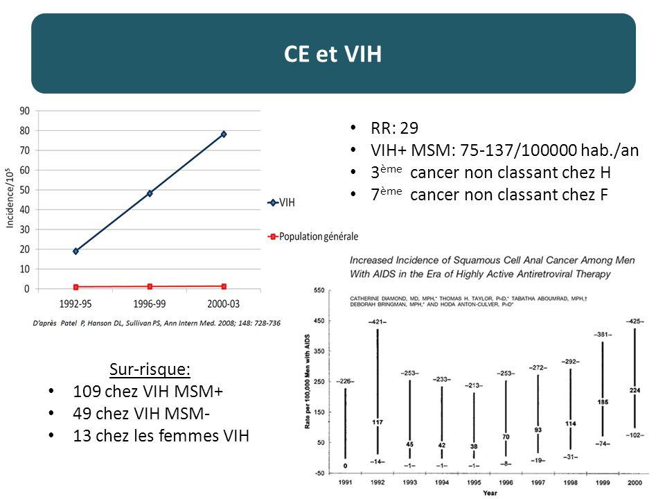 CE et VIH RR: 29 VIH+ MSM: 75-137/100000 hab./an