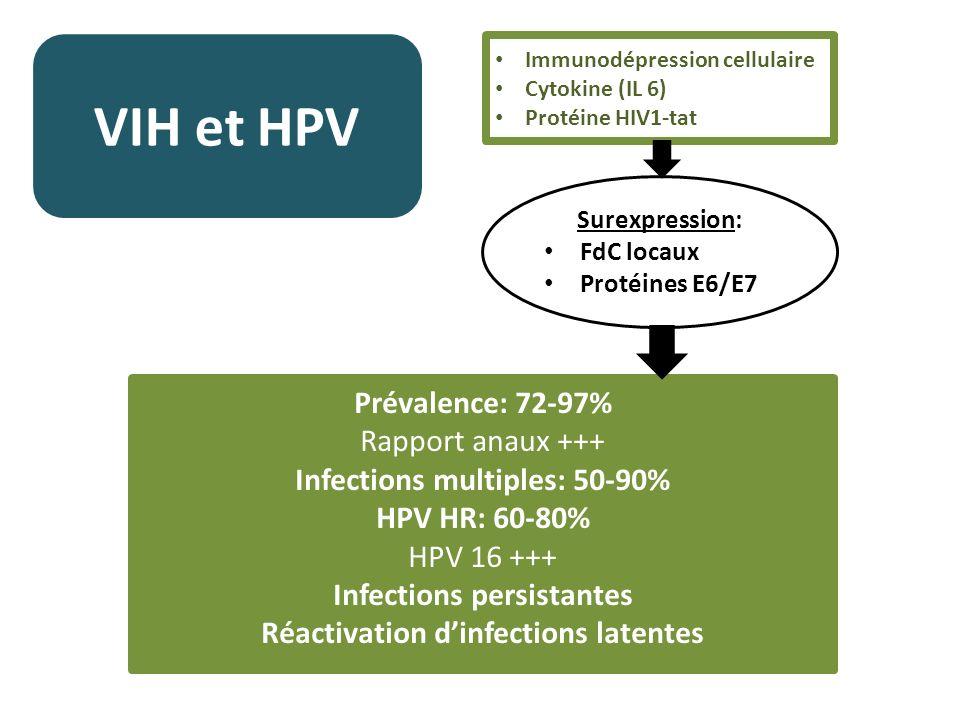VIH et HPV Prévalence: 72-97% Rapport anaux +++