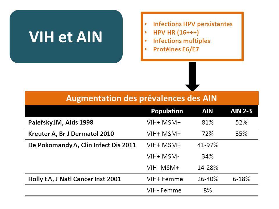 Augmentation des prévalences des AIN