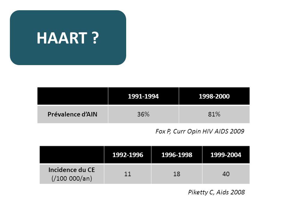 HAART 1991-1994 1998-2000 Prévalence d'AIN 36% 81%