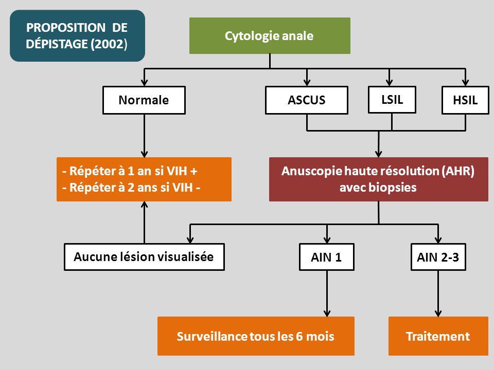 PROPOSITION DE DÉPISTAGE (2002) Cytologie anale