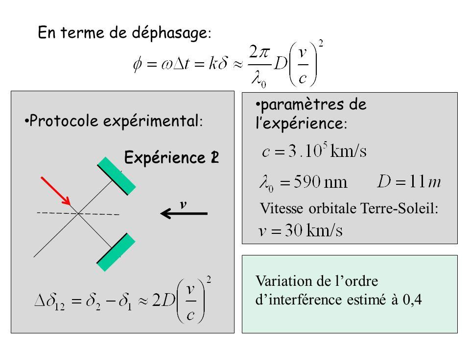 En terme de déphasage: paramètres de l'expérience: Vitesse orbitale Terre-Soleil: Protocole expérimental: