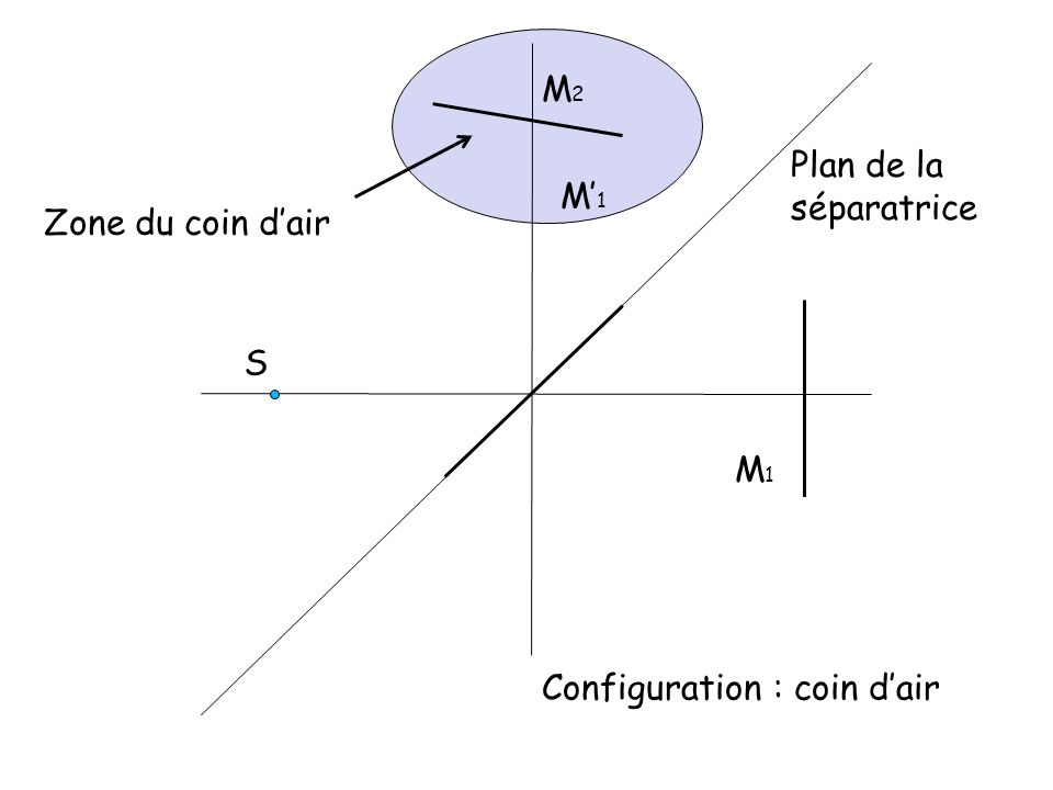 Zone du coin d'air M2 Plan de la séparatrice M'1 S M1 Configuration : coin d'air