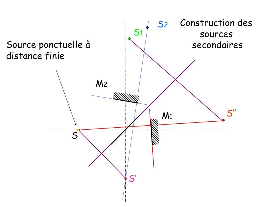 S2 Construction des sources secondaires S1 Source ponctuelle à distance finie M2 S'' M1 S S'