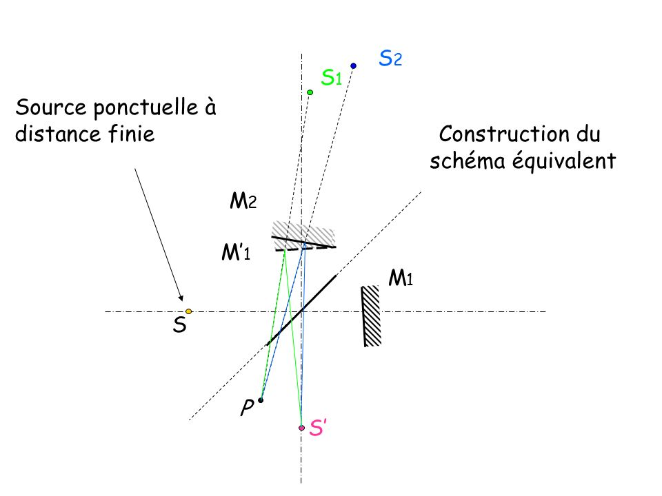 S2 S1 Source ponctuelle à distance finie Construction du schéma équivalent M2 M'1 M1 S P S'