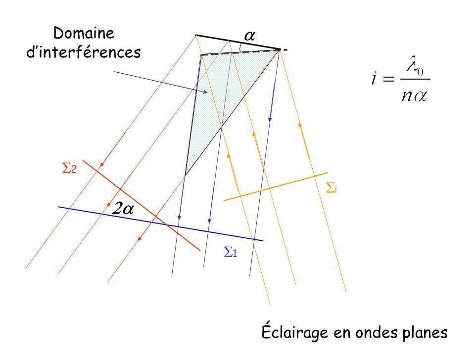 Domaine d'interférences