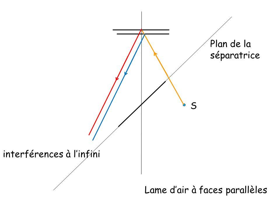 Plan de la séparatrice S interférences à l'infini Lame d'air à faces parallèles