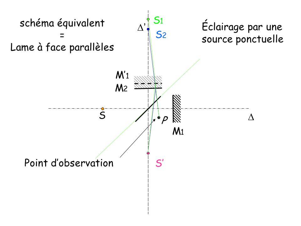 S1 schéma équivalent. = Lame à face parallèles. ' Éclairage par une. source ponctuelle. S2. M'1.
