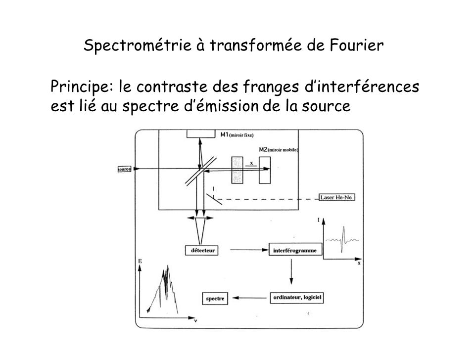 Spectrométrie à transformée de Fourier