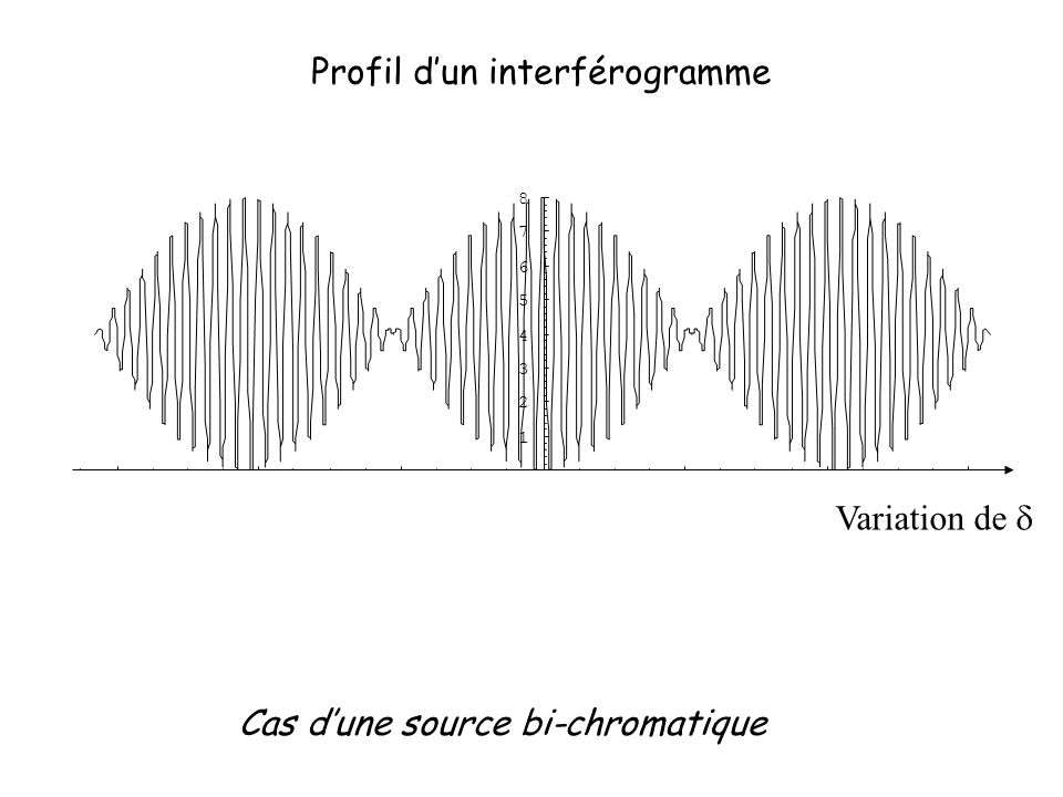 Profil d'un interférogramme