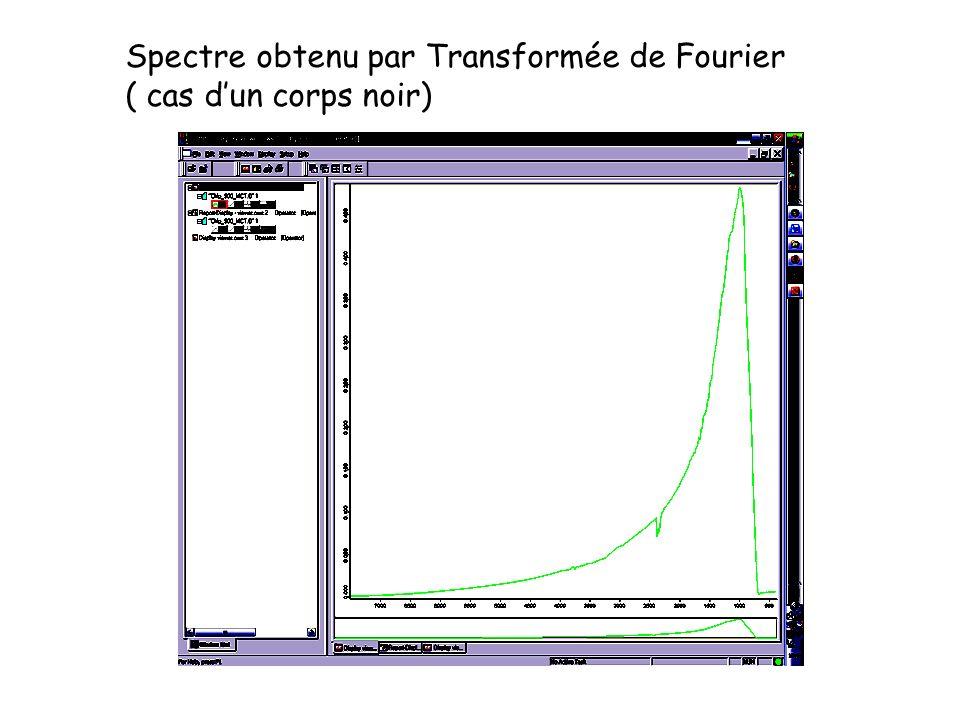 Spectre obtenu par Transformée de Fourier