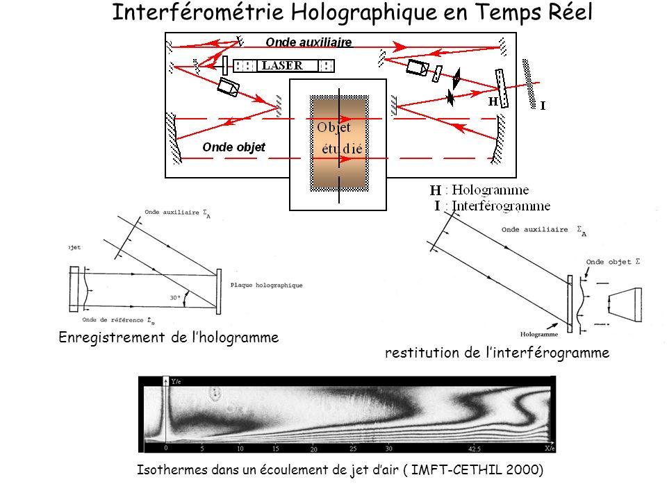Interférométrie Holographique en Temps Réel