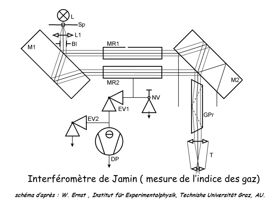 Interféromètre de Jamin ( mesure de l'indice des gaz)