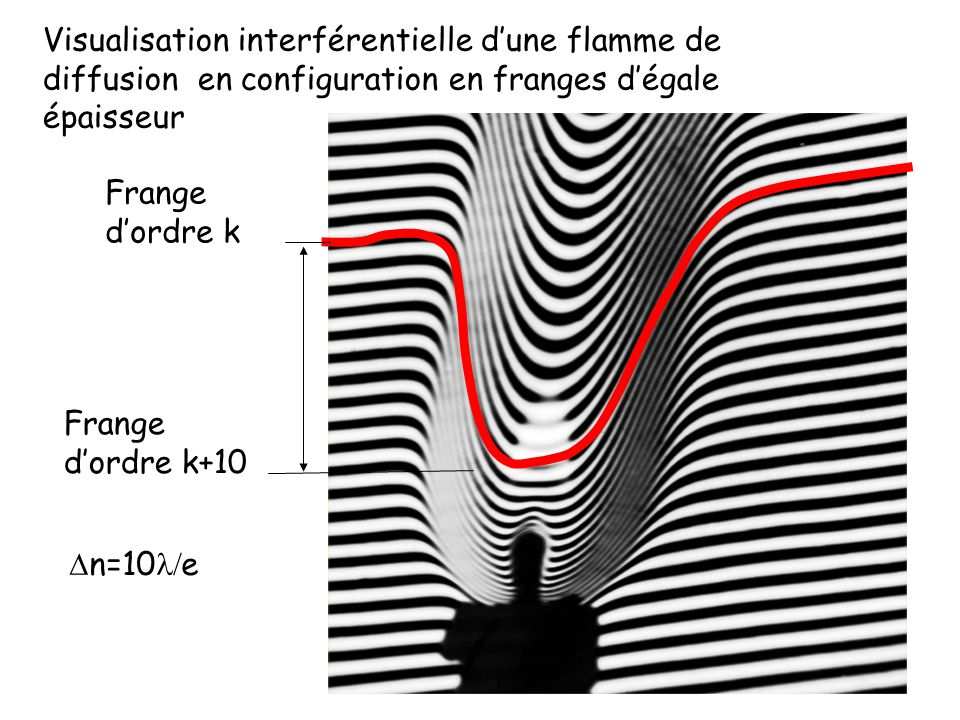Visualisation interférentielle d'une flamme de diffusion en configuration en franges d'égale épaisseur