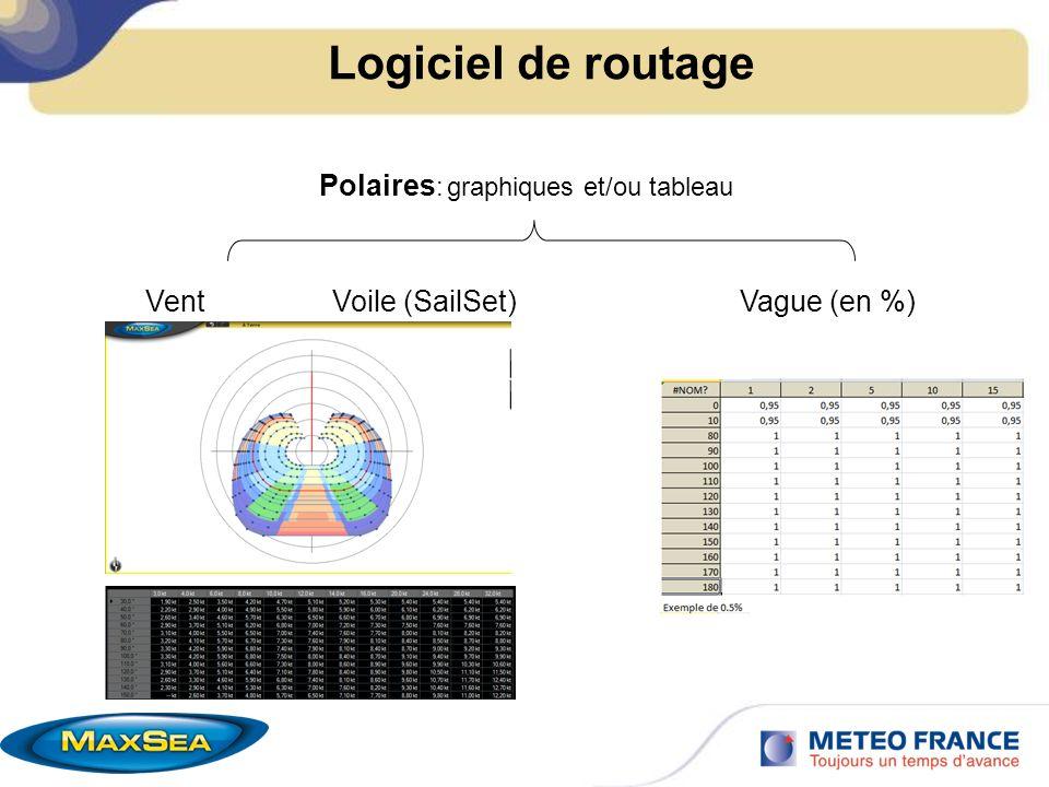 Logiciel de routage Polaires: graphiques et/ou tableau