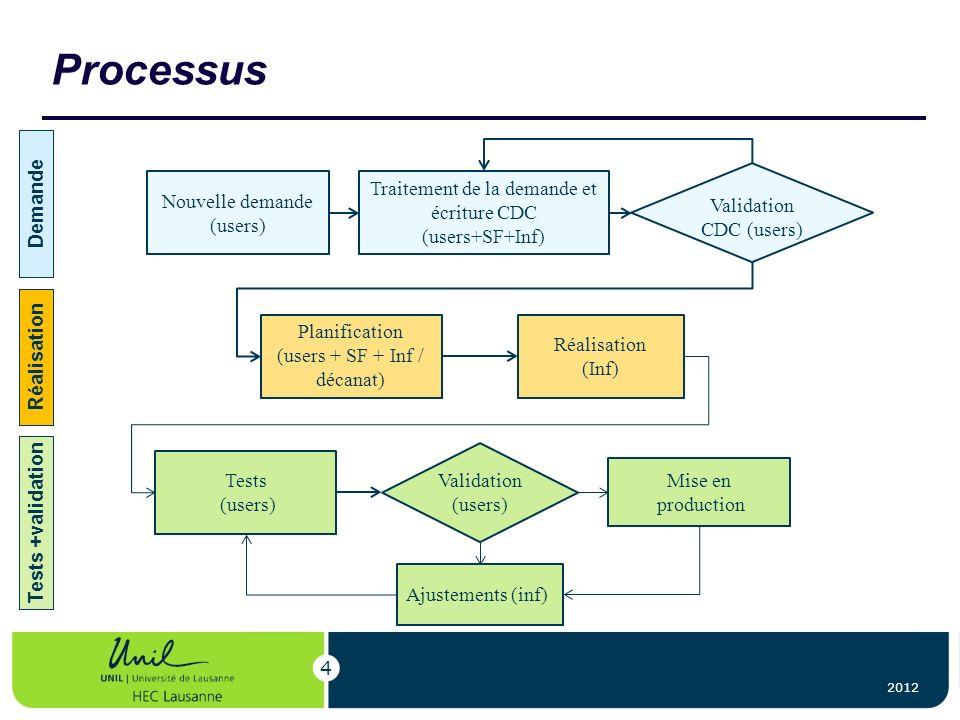 Processus Demande Traitement de la demande et écriture CDC