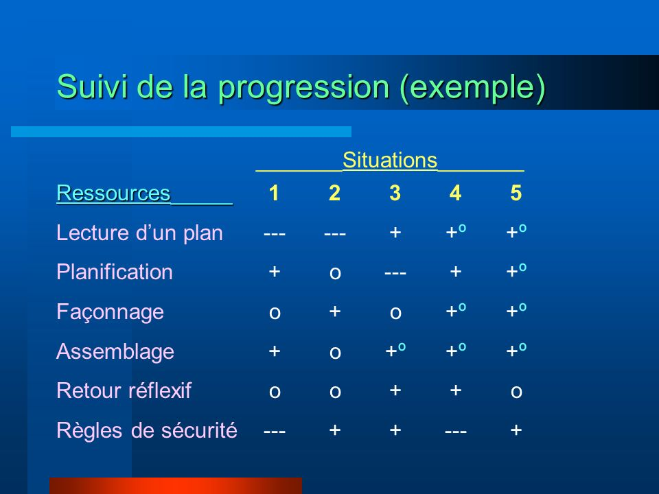 Suivi de la progression (exemple)