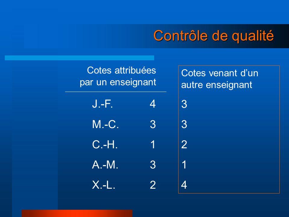 Contrôle de qualité 3 J.-F. 4 2 M.-C. 3 1 C.-H. 1 4 A.-M. 3 X.-L. 2