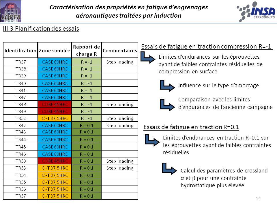 III.3 Planification des essais