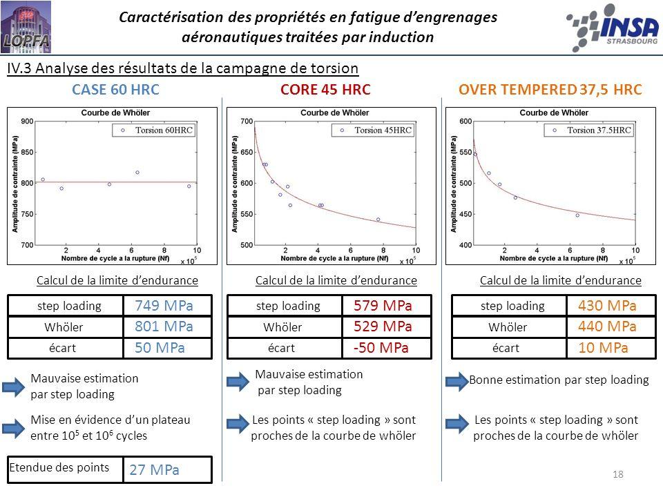 IV.3 Analyse des résultats de la campagne de torsion CASE 60 HRC