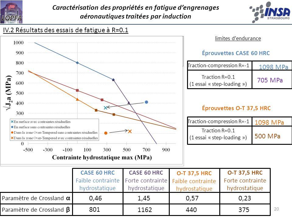 IV.2 Résultats des essais de fatigue à R=0.1