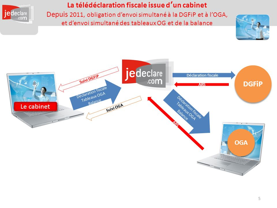 La télédéclaration fiscale issue d'un cabinet Depuis 2011, obligation d'envoi simultané à la DGFiP et à l'OGA, et d'envoi simultané des tableaux OG et de la balance