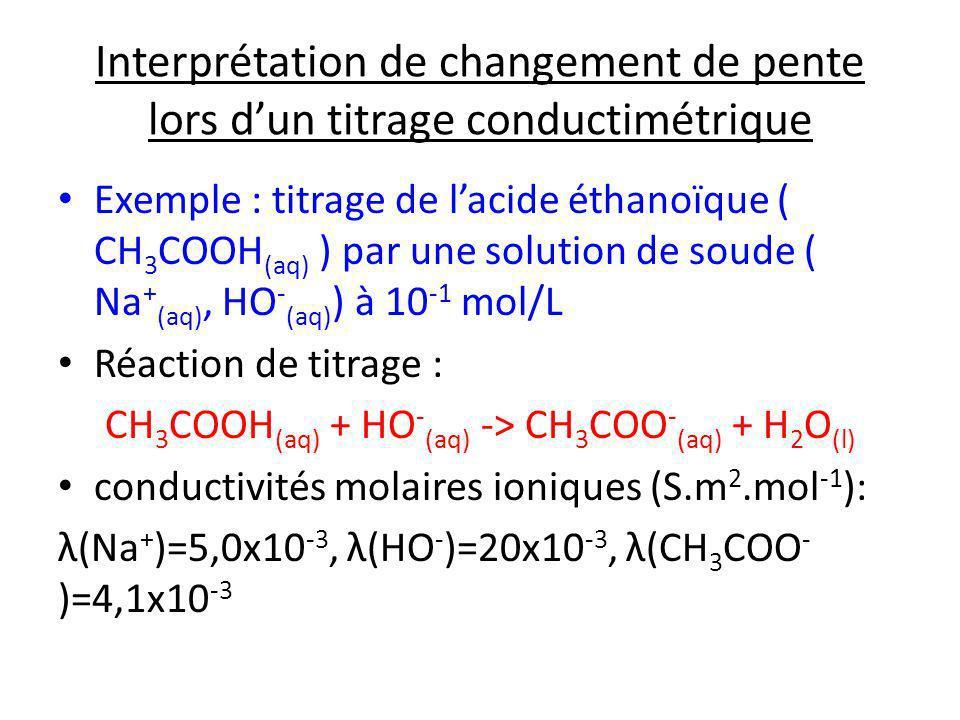 CH3COOH(aq) + HO-(aq) -> CH3COO-(aq) + H2O(l)