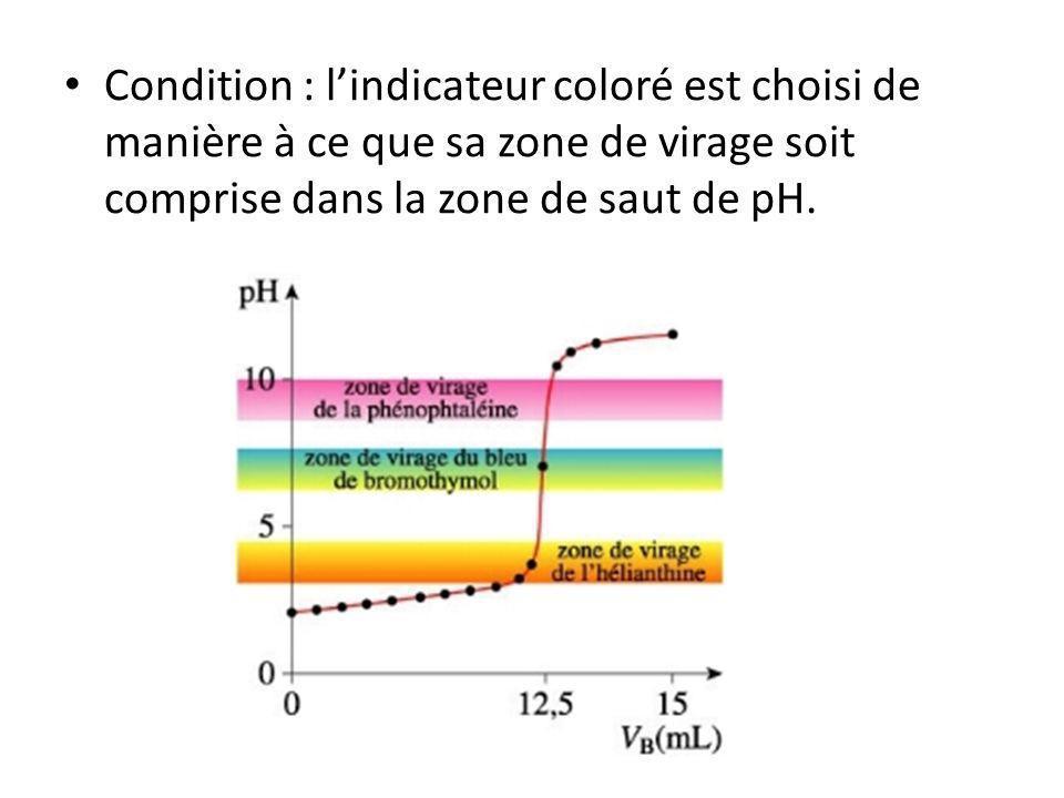 Condition : l'indicateur coloré est choisi de manière à ce que sa zone de virage soit comprise dans la zone de saut de pH.