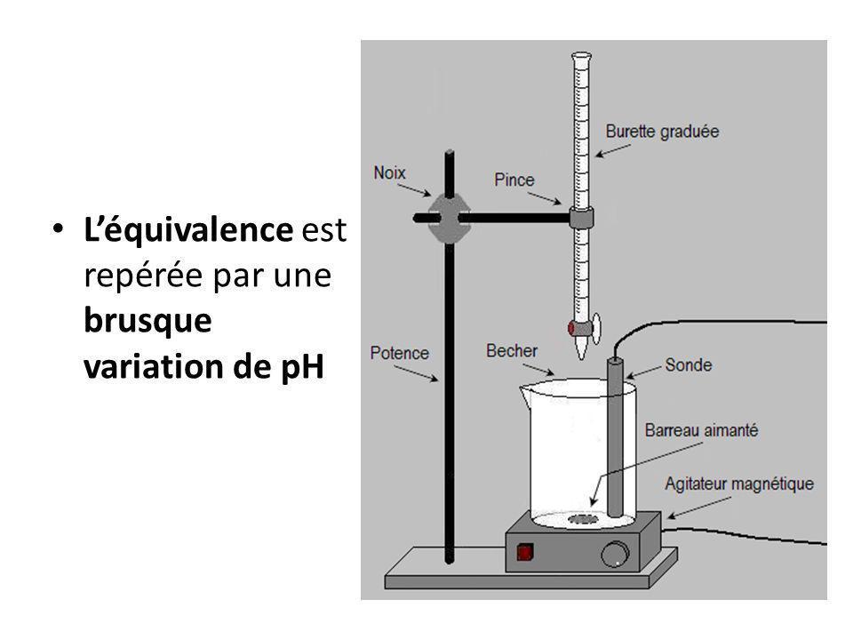 L'équivalence est repérée par une brusque variation de pH