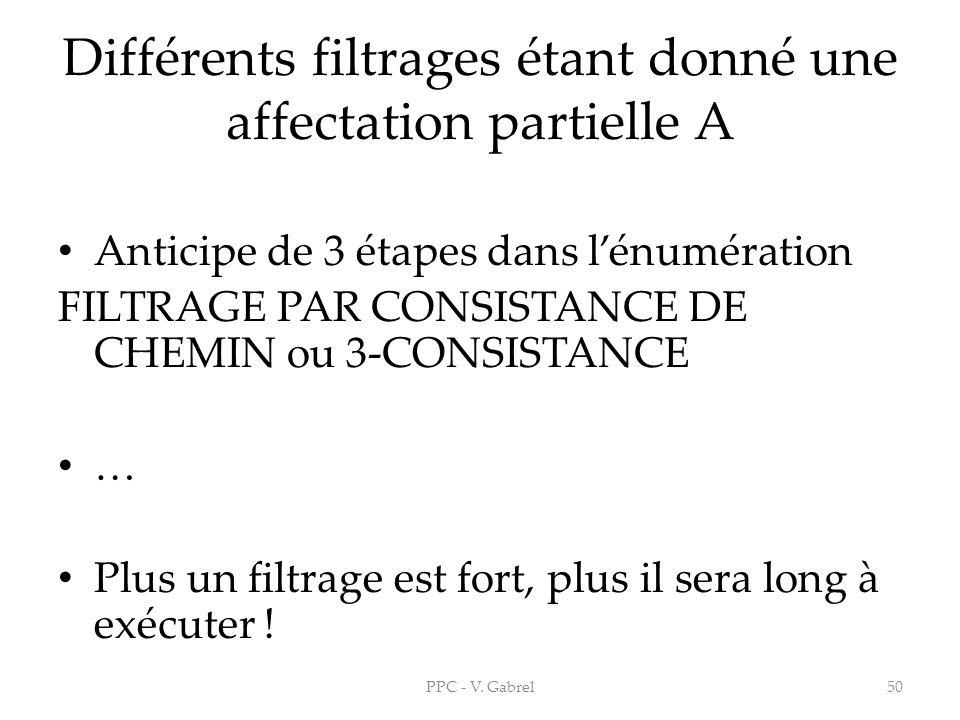 Différents filtrages étant donné une affectation partielle A