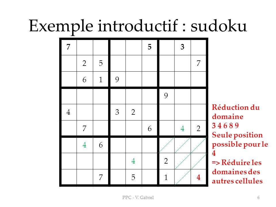Exemple introductif : sudoku