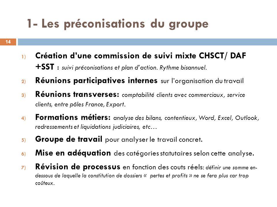 1- Les préconisations du groupe