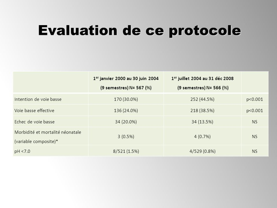 Evaluation de ce protocole