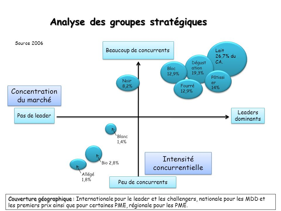 Analyse des groupes stratégiques