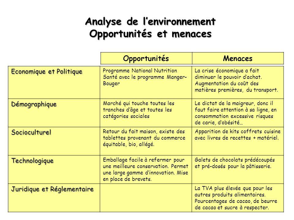 Analyse de l'environnement Opportunités et menaces